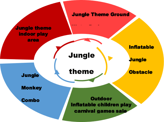 jungle theme inflatables